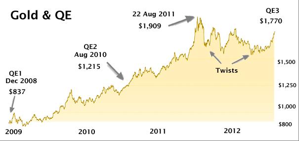 stop QE y el oro