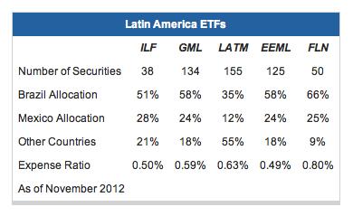 ETF latinoamerica