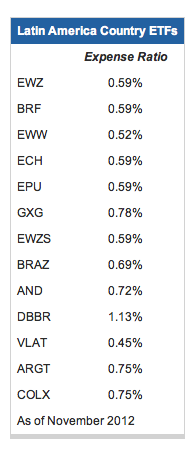 ETF paises latinoamericanos