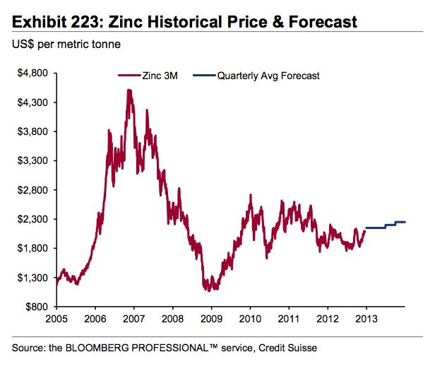 evolucion precio zinc