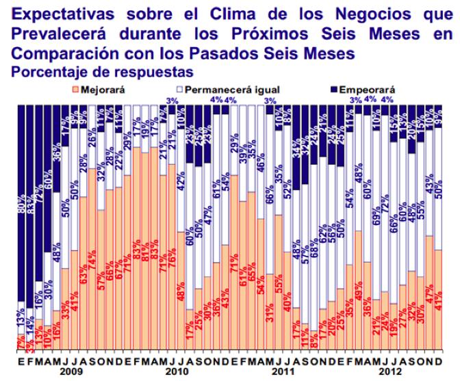 expectativa clima negocios