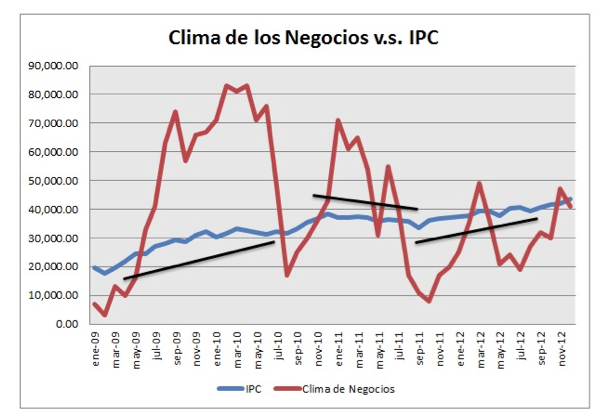 clima de negocio vs IPC