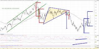 Para principiantes en análisis técnico: Triángulo Simétrico