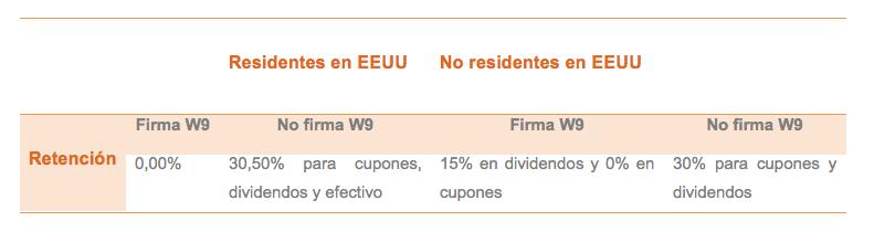 formulario W-8BEN