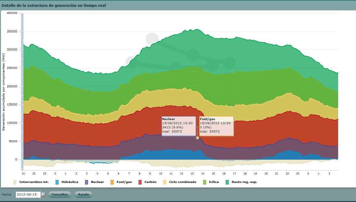 Curva de carga según fuentes de generación 15/06/2012. Fuente: REE