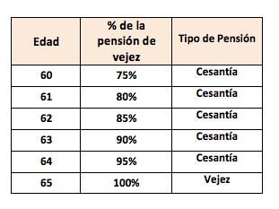 pensionado ley 1973
