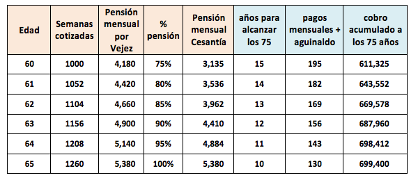 ejemplo inversion pensionado