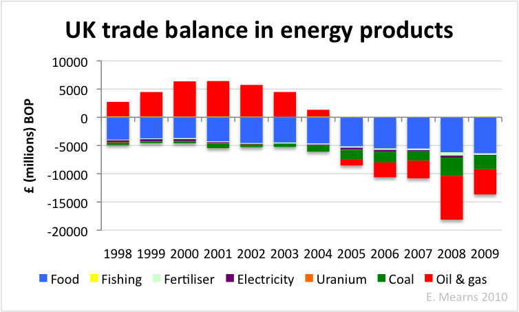 uk trade balance energy
