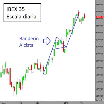 Ibex%20 %20banderin%20alcista foro