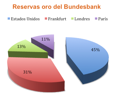 Reservas oro bundesbank foro