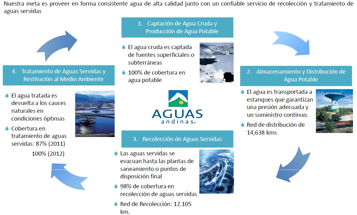 Aguas Andinas (AGUAS-A):Socio Estratégico de Aguas Andinas