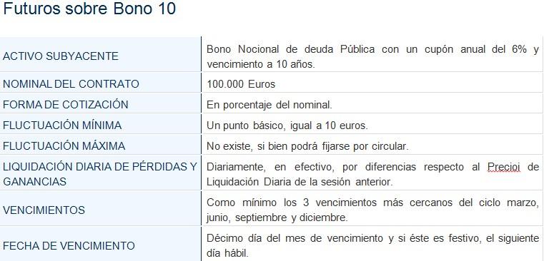 futuros bono 10