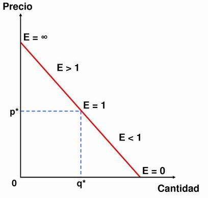 Elasticidad de la demanda desigual