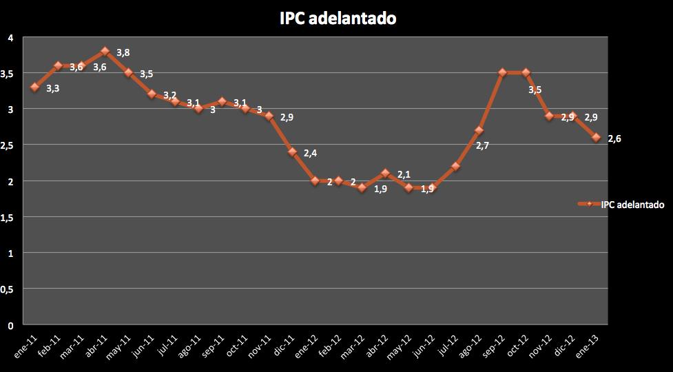 IPC Enero 2013