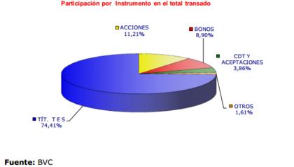 Instrumentos bvc foro