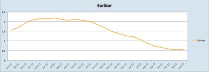 Euribor 2013 foro