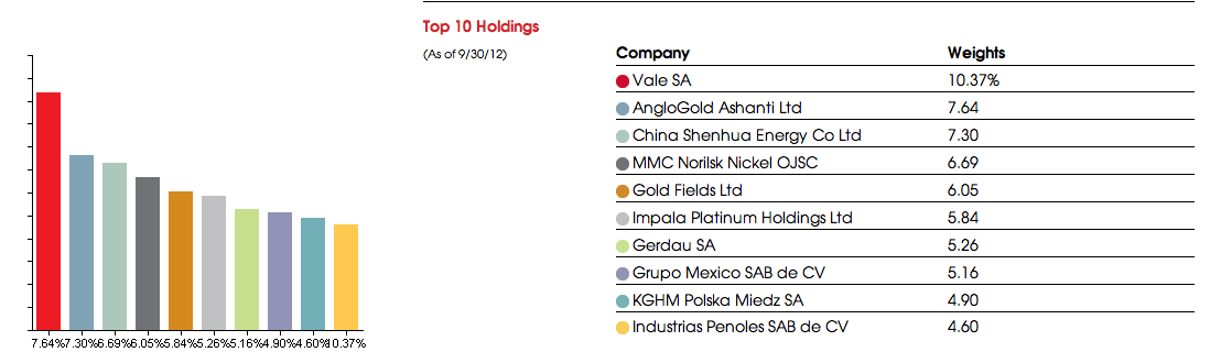 Emerging Markets Metals & Mining Index Fund
