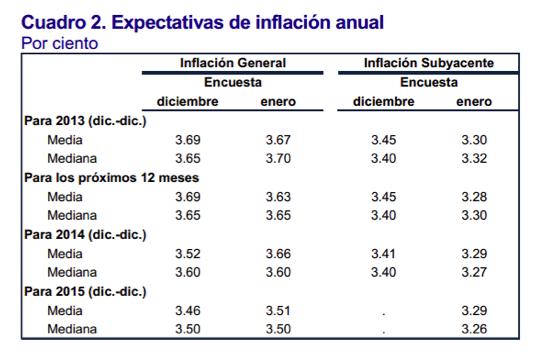 expectativas inflacion