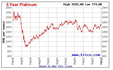 precio platino
