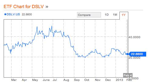 VelocityShares 3X Inverse Silver ETN (DSLV)