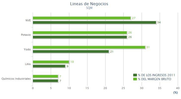 resultados SQM 2012