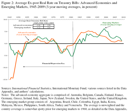 Average%20ex post%20real%20rate%20on%20treasury%20bills%20advanced%20economies%20and%20emerging foro