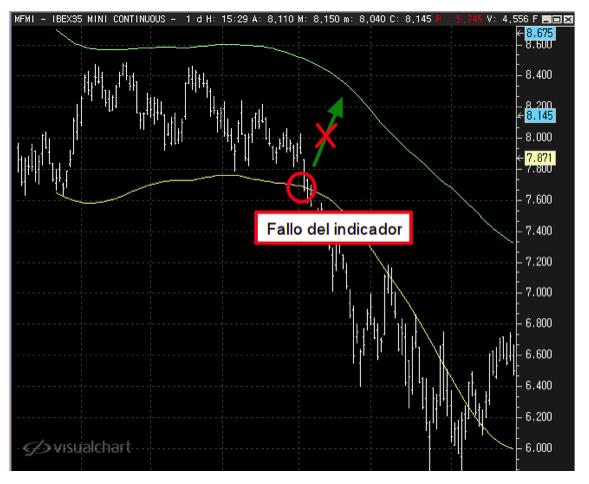 fallo del indicador