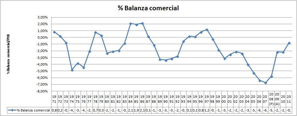 El revelador histórico de la balanza comercial española