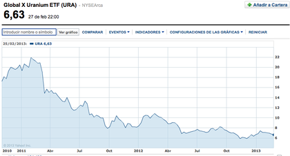 Etf global x uranium %28ura%29 foro