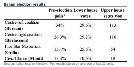 Resultados elecciones italianas