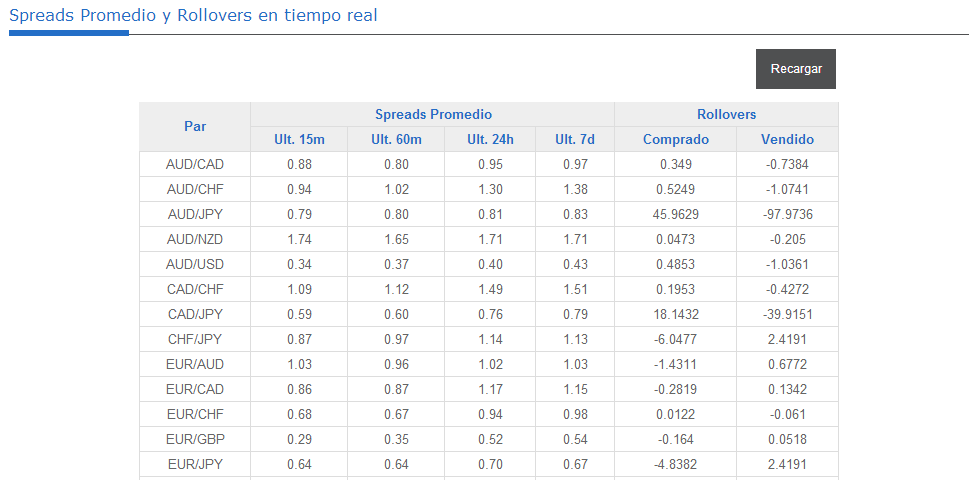 Spreads promedio y rollovers en ECN de Interdin