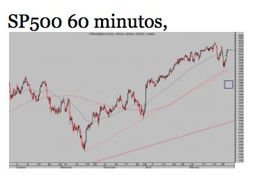 SP500diario