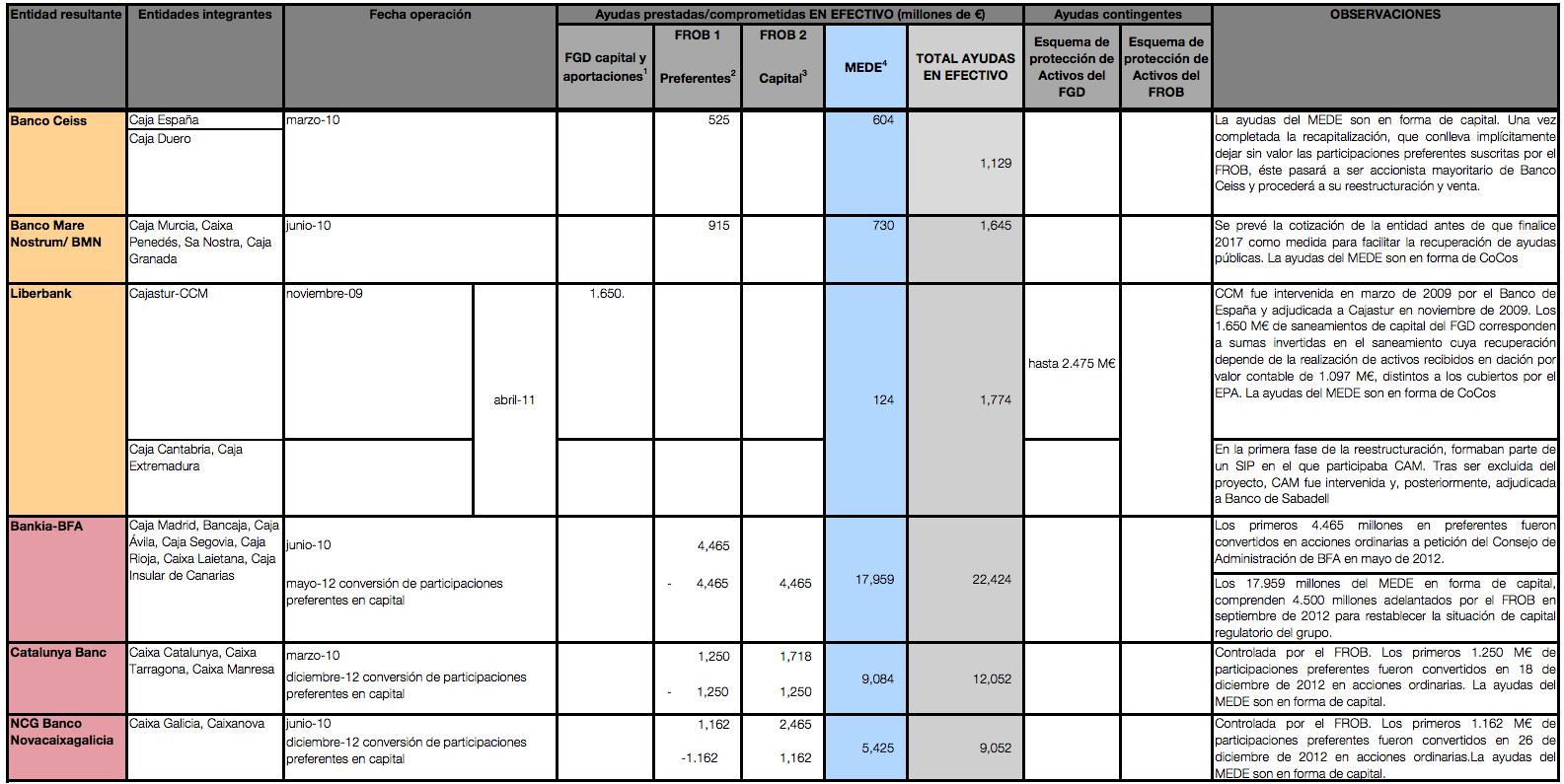 Reestructuración sector bancario español 2013