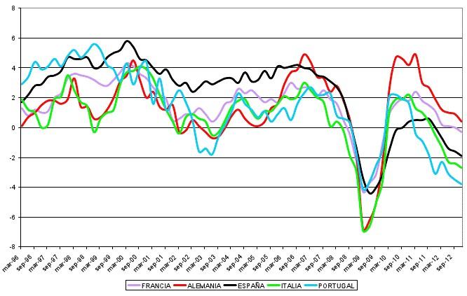 como rentabilizar la recuperacion de la economia española