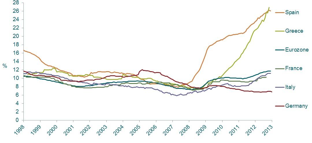 ¿Seguimos viendo valor en la renta fija