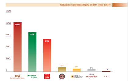 Cuota de mercado en España