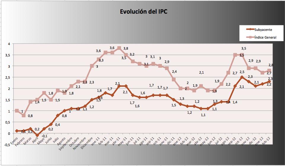IPC febrero 2013