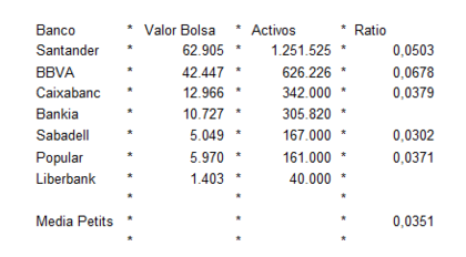 Valor bancos