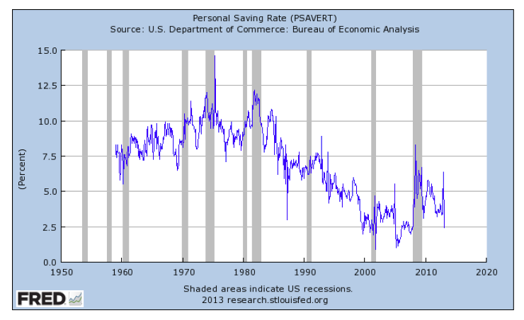 tasa de ahorro personal USA