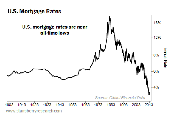 tipos hipotecarios USA