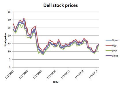 Dellstockprices foro