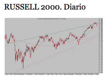 russell 2000 diario