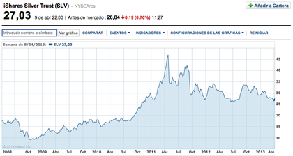 Ishares silver trust foro