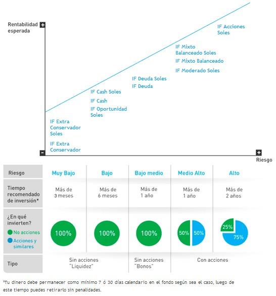 Fondos Mutuos de Banco InterBank