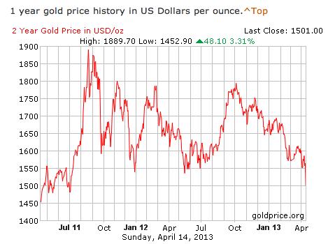 precio oro anual