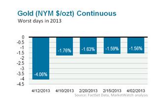 oro mayores caidas 2013