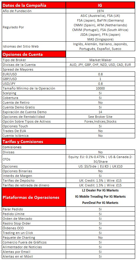 IG Bróker CFDs, tabla comparativa