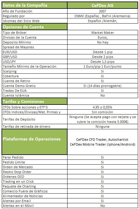 Bróker CFDex  CFDs