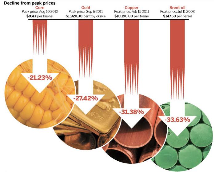 precios de las materias primas 2013