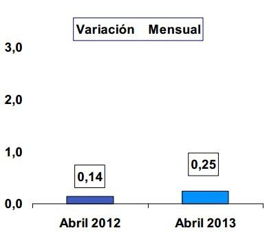 Tasa inflacion variacion mensual foro